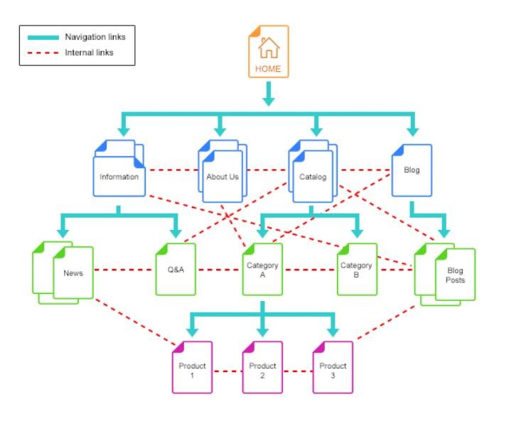 Siti web: come ottimizzarne la struttura ed i link interni